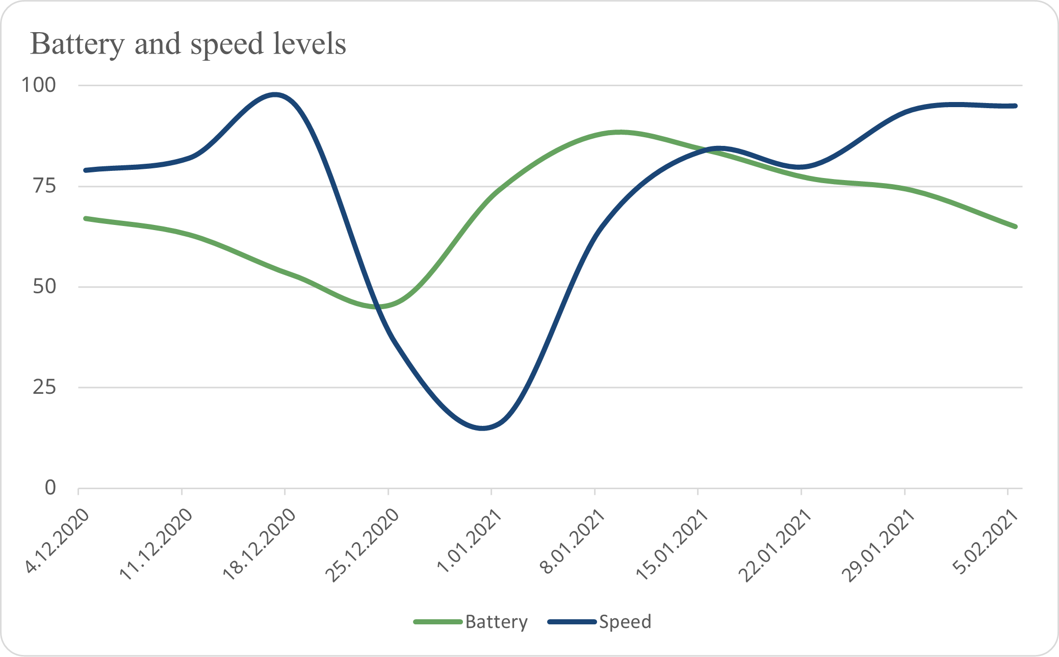 BeWell Work Pulse Measurement - Battery and Speed Levels